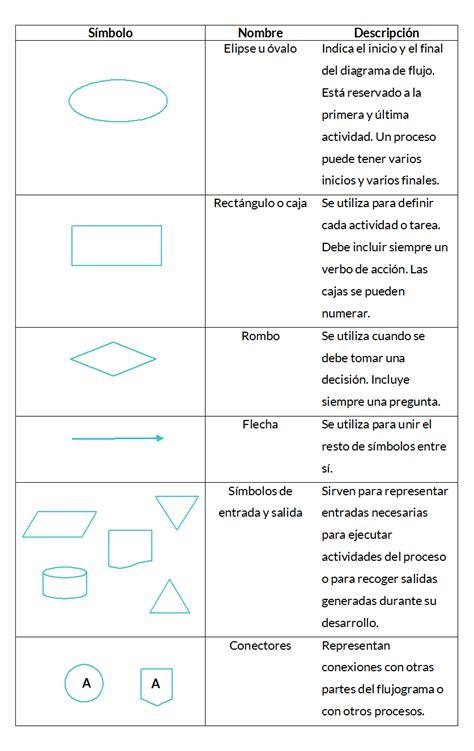diagrama de flujo | Diagramas de flujo | Pinterest | Tipos ...