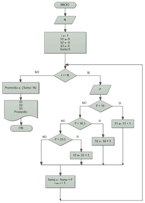 Diagrama De Flujo Ejercicios Resueltos Gallery   How To ...