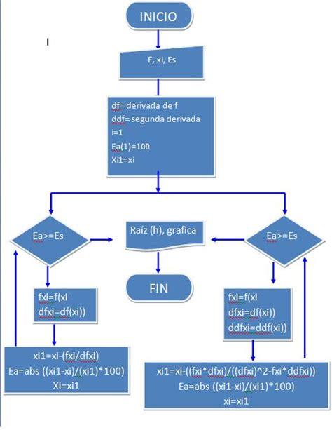 Diagrama De Flujo Ejercicios Resueltos Image collections ...