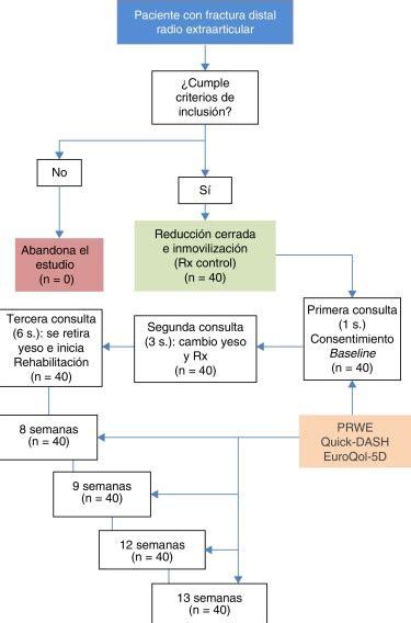 Diagrama de flujo en un diseño clínico «cohortes clásico ...
