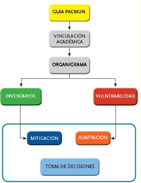 Diagrama De Flujo Inventarios Gallery   How To Guide And ...
