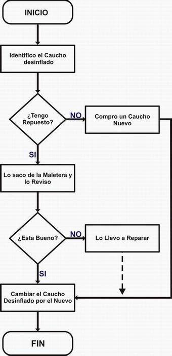 Diagrama de Flujo  página 2    Monografias.com