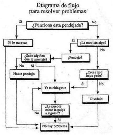 Diagrama de flujo para resolver problema » Cafecito virtual