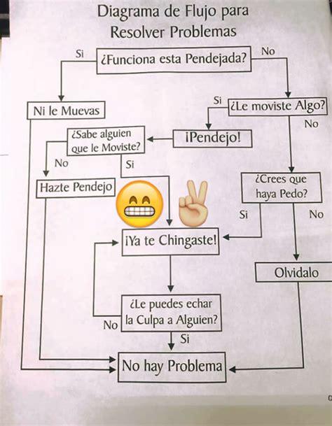 Diagrama de flujo para resolver problemas | my choice ...