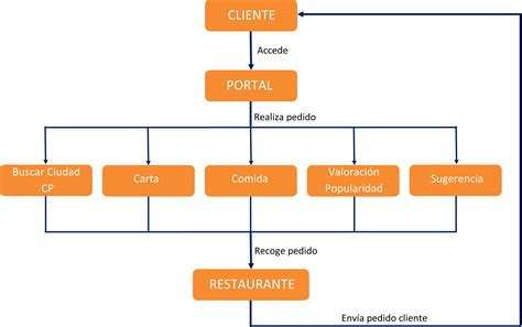 Diagrama De Flujo Restaurante Choice Image - How To Guide ...