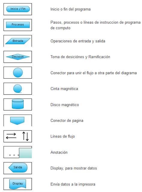 Diagrama de Flujo | urbanprogmaster