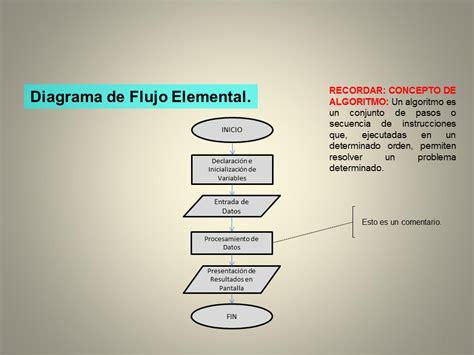 Diagrama De Flujo Y Sus Partes Image collections   How To ...