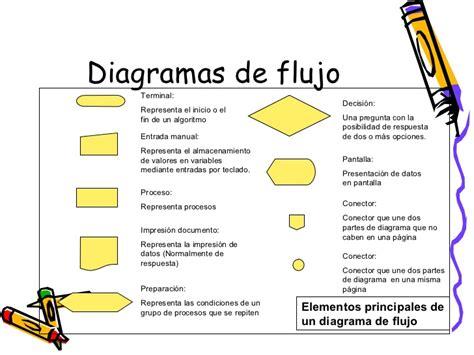 Diagrama De Proceso Grupo Pictures Diagrama Del Proceso ...