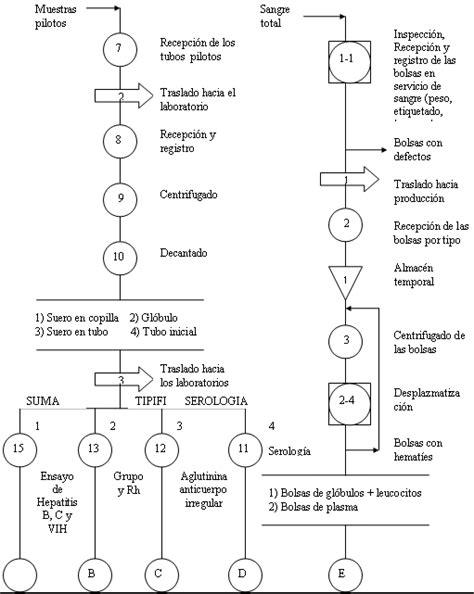 Diagrama De Proceso Productivo | www.pixshark.com   Images ...