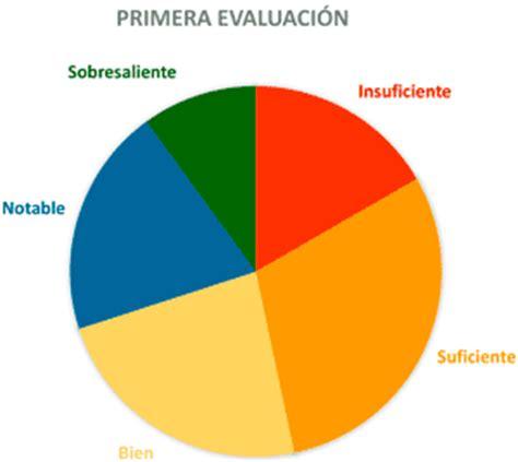 Diagrama de sectores. Que es diagrama circular. Diagrama ...