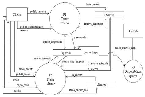 Diagrama Flujo De Datos Ii Diagrama De Flux ~ Elsavadorla