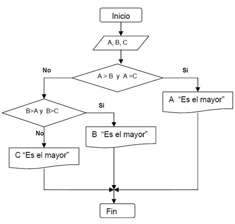 Diagramas de Flujo a DEv-C++   Computacion I