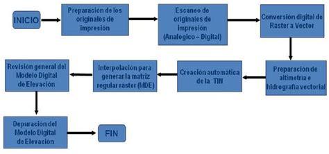 Diagramas de flujo, características y tipos - Procesos de ...