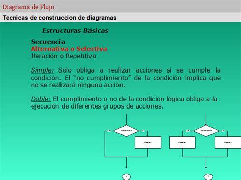Diagramas de flujo - Monografias.com