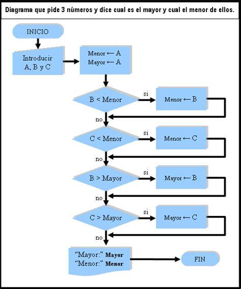 Diagramas De Flujo Y Algoritmos Ejercicios Resueltos ...