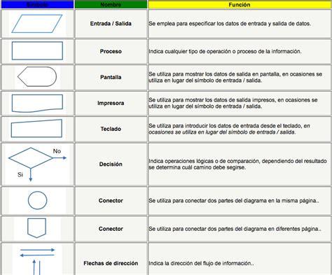 Diagramas de flujo y pseudocódigos en la materia de ...