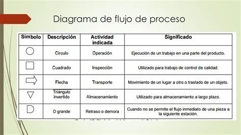 DIAGRAMAS DE PROCEDIMIENTOS   ppt video online descargar