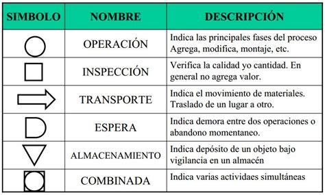 DIAGRAMAS PARA EL ESTUDIO DEL TRABAJO | Departamento de ...