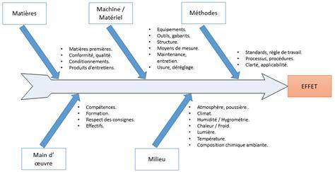 Diagramme d'Ishikawa – Lean Pour Tous
