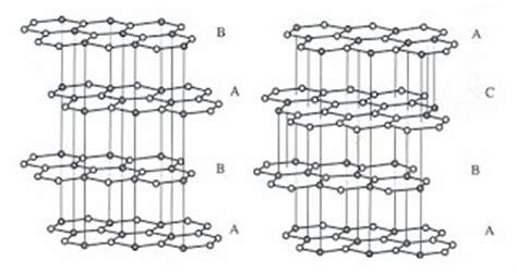 Diamante, Grafito y Nanotubos simplemente Carbono.: Formas ...