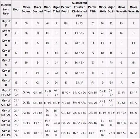 Diatonic Triads Chart (a complicated name for how each ...