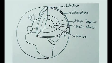 Dibujos de ciencias naturales 1/4 - Cómo dibujar la Tierra ...
