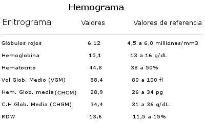 Dicas de Odontologia da Prof. Alessandra Areas: Hemograma ...