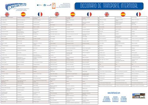 Diccionario Ingles español francés de conceptos básicos en ...
