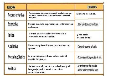 Diente de león: La comunicación: tipos, elementos y funciones