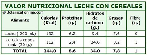 Dieta de calorías con toda la información