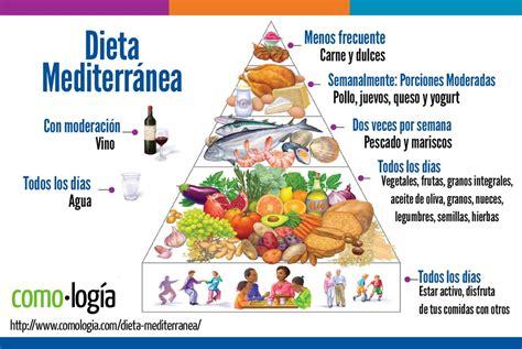 Dieta Mediterránea: mejor dieta para adelgazar y comer sano