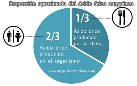 Dieta para acido urico y trigliceridos altos - problemas ...