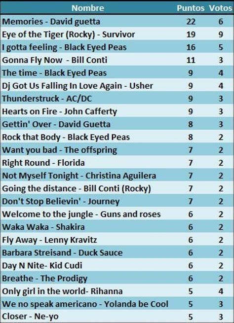 Diez canciones para entrenar: ahora toca votar las mejores