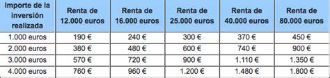 Diez claves para ahorrar casi 3.000 euros de media en la ...