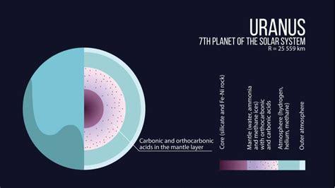 Diez cosas interesantes sobre Urano que igual no conocías