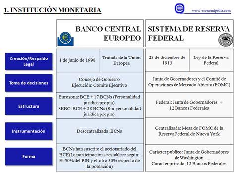 Diferencia entre el Banco Central Europeo y la Reserva ...