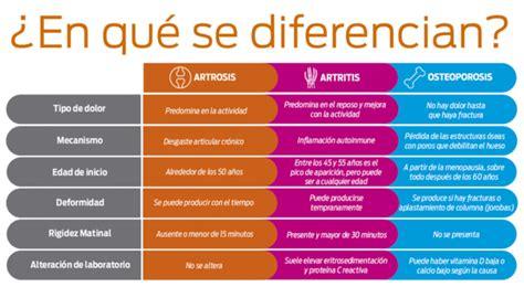Diferencias entre Artritis y Artrosis cuadros comparativos ...