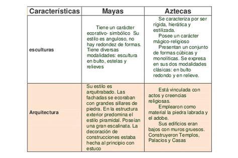Diferencias entre Aztecas y Mayas cuadros comparativos ...