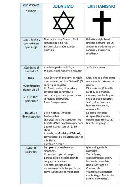 Diferencias entre Cristianismo y Judaísmo cuadros ...