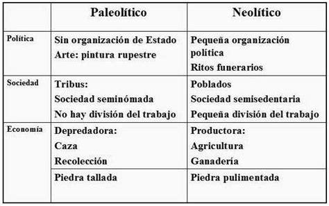 Diferencias entre el Paleolitico y el Neolitico ...