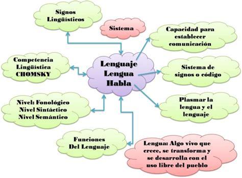 Diferencias y similitudes entre lengua, lenguaje y habla ...