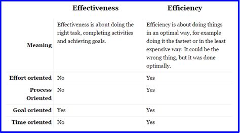 Difference Between Efficiency And Effectiveness   Download PDF