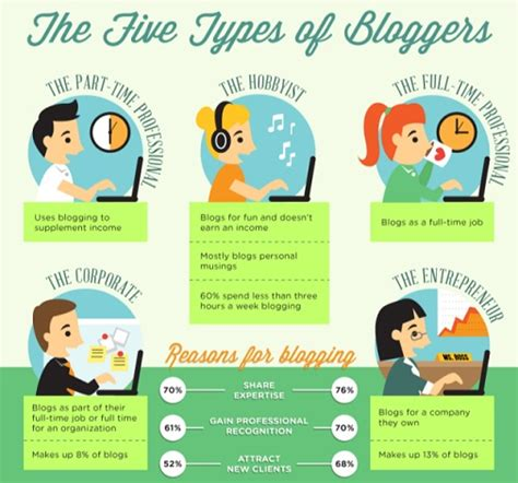 Different Types Of Bloggers - Aaron And Shara