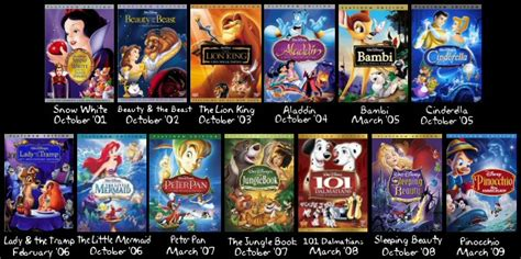 Different Types of Releases - The Ultimate Guide to Disney DVD