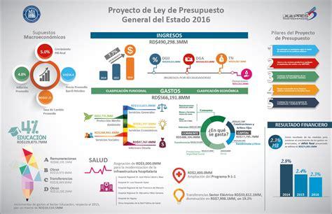 DIGEPRES elabora infografía para explicar Proyecto ...