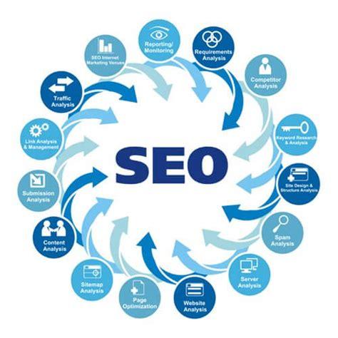 Digital & Internet Marketing