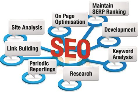 Digital Marketing Seo Training Course Certification ...
