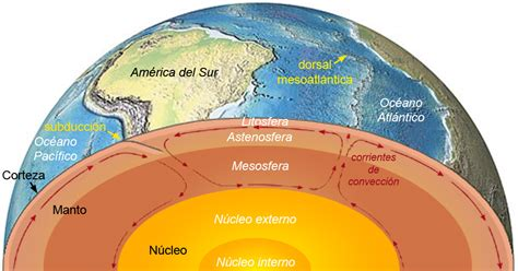 Dinámica Interna de la Tierra   ThingLink