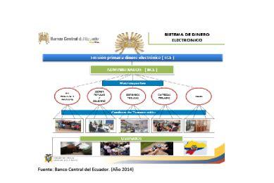 Dinero electrónico e inclusión financiera en el Ecuador
