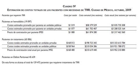 Direct cost analysis of hemodialysis units